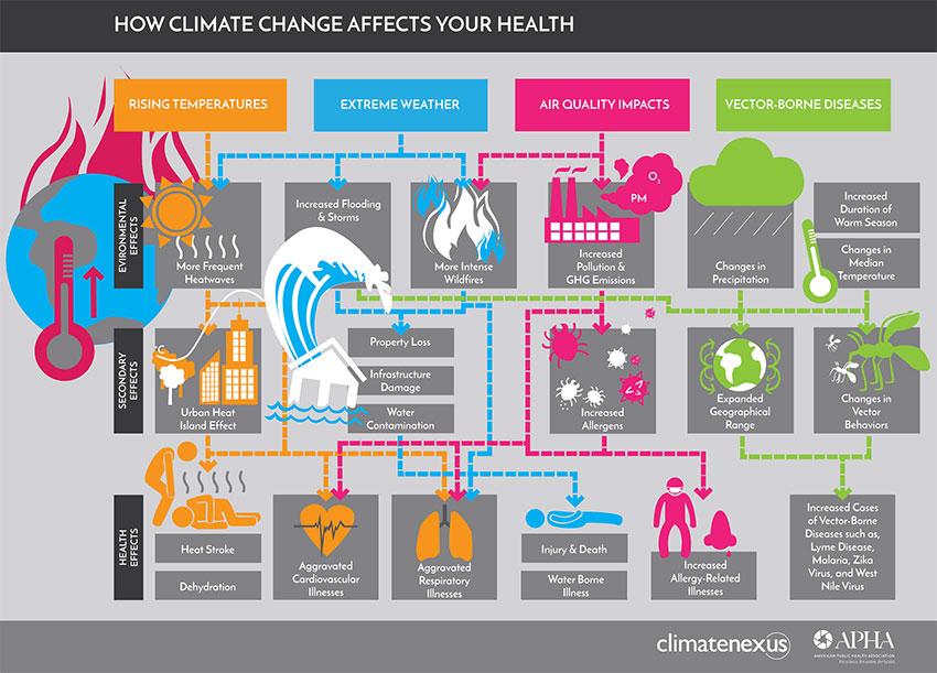 Fri -ClimateChange2